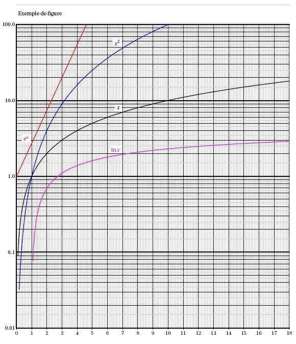 courbesemilog2.jpg