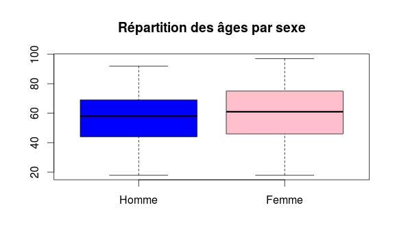 boxplot_age_sexe_02.png