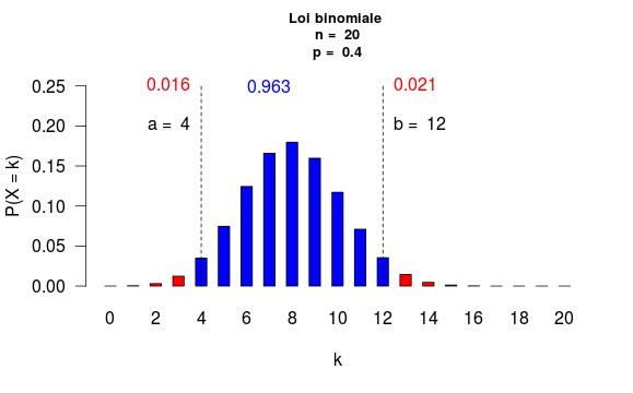 loi_binomiale_05.png